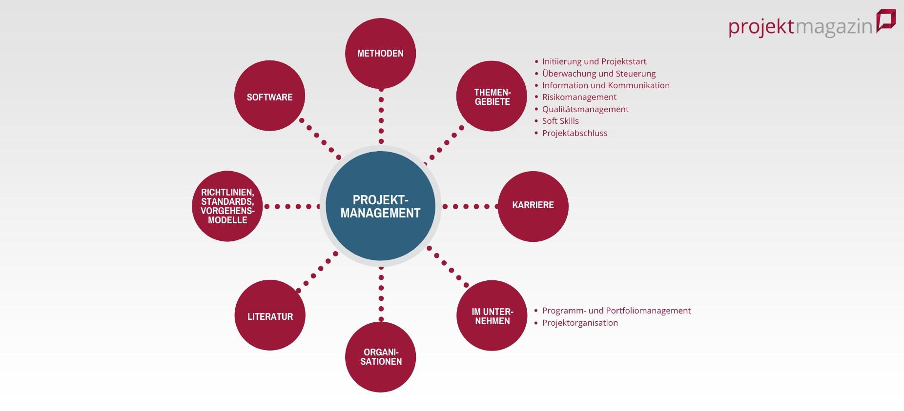 Projektstrukturplan Vorlage Beispiel Muster