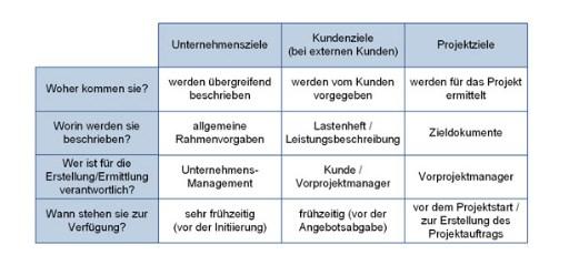 Zielvereinbarung Beispiele Formulierungen Gratis Vorlagen 9