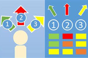 Entscheidungs-Risiko-Analyse