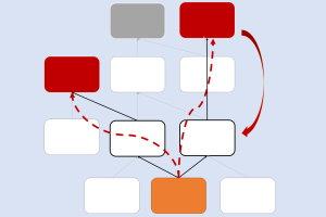 Executive Summary Tree