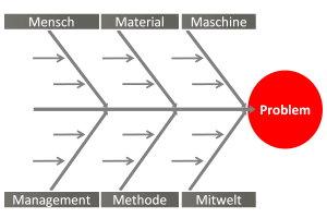 Ishikawa-Diagramm | Projekt Magazin