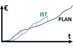 Plan-Ist-Vergleich
