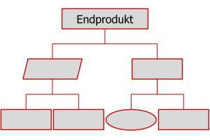 Produktbasierte Planung (PBP)