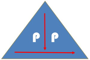 Pyramidales Präsentieren