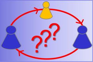 Zirkuläre Fragen