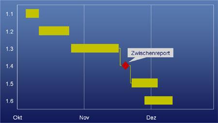 Aussagekraftige Gantt Diagramme Mit Microsoft Powerpoint Erstellen