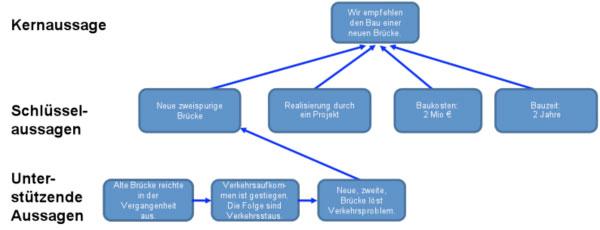 Curriculum Vitae Native Language Language Skill Levels