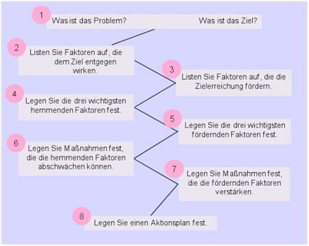 Tipp: Probleme lösen mit der Kraftfeldanalyse | Projekt Magazin