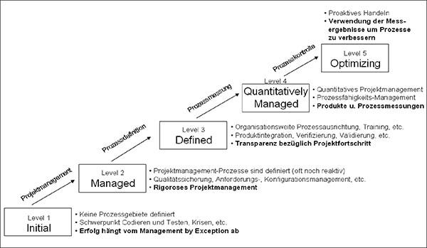 Qualitätssicherung in der Software-Entwicklung. Technische Reviews ...