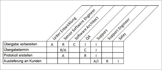 Zuständigkeiten übersichtlich darstellen. Die RACI-Matrix in eine ...