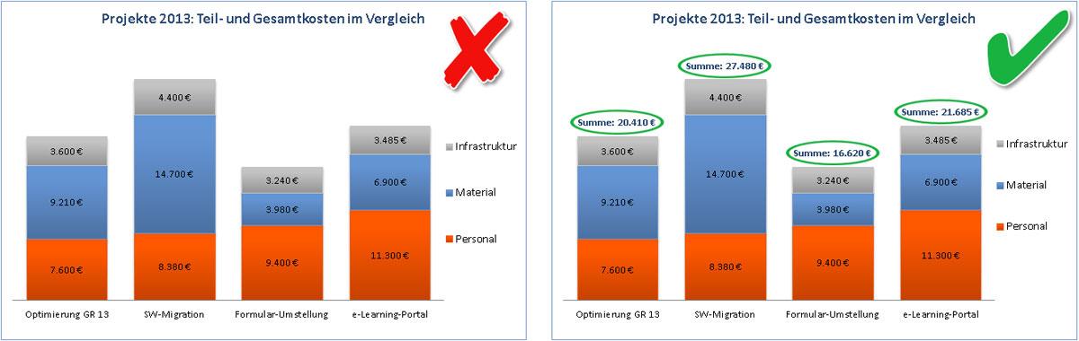 PowerPoint und Excel: So gelingt es – Summenwerte über gestapelten ...