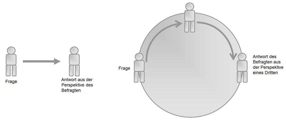 bild 1 visualisierung der auswirkung einer zirkulren frage die darauf abzielt dass der befragte die perspektive einer dritten person einnimmt - Zirkulare Fragen Beispiele
