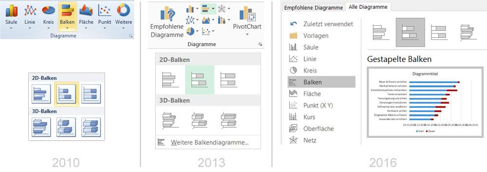 Projektmanagement Software Terminplanung mit Balkendiagramm, Netzplan und weiteren Ansichten bietet dank Anordnungsbeziehungen automatische Terminierung bei .