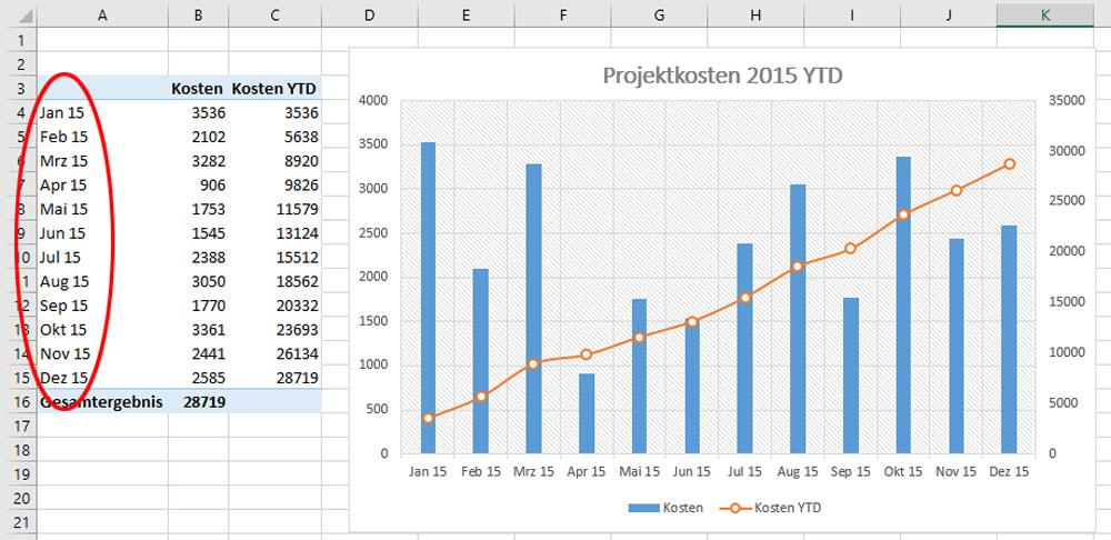 Gezielt sortieren für YTD-Auswertungen. So sortieren Sie in Excel ...