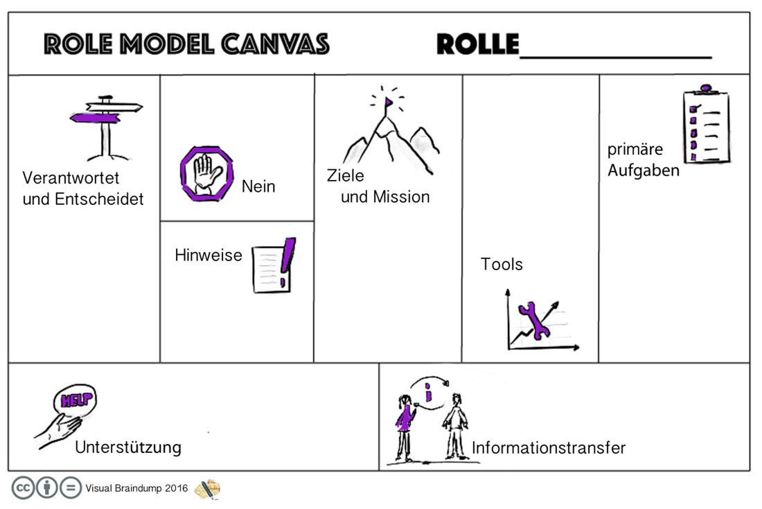 Visuelle Alternative zur RACI-Matrix. Das Role Model Canvas – Rollen ...