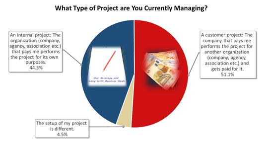 Spot on Kundenprojekte: Gewinn & Verlust liegen nah beieinander ...