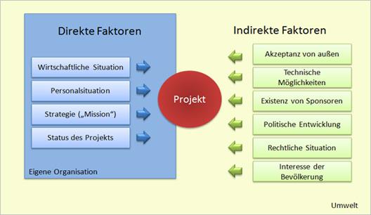Umfeldanalyse - direkte und indirekte Faktoren