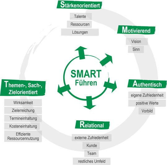 Grafik Smartes Führen