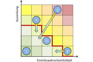 Ressourcenmanagement-Reifegradmodell