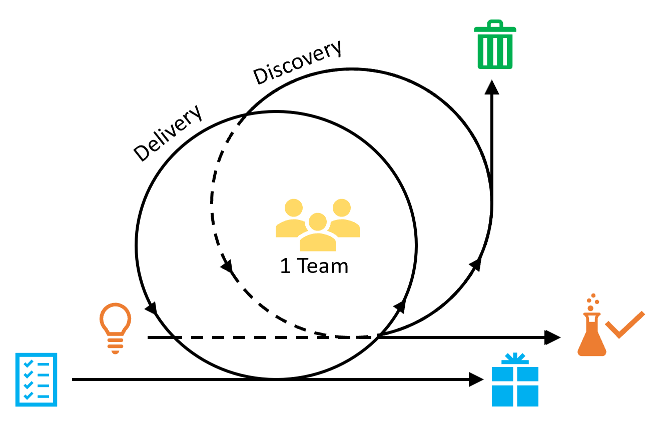 Discovery- und Delivery-Prozess bei Dual-Track Agile
