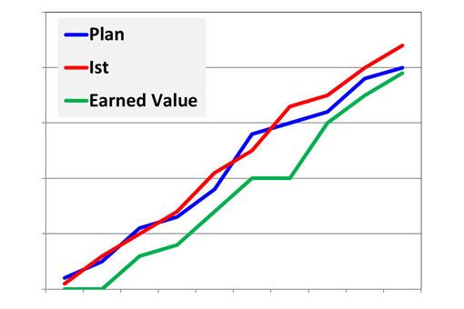 Earned Value Analyse Schritt Fur Schritt Erklart