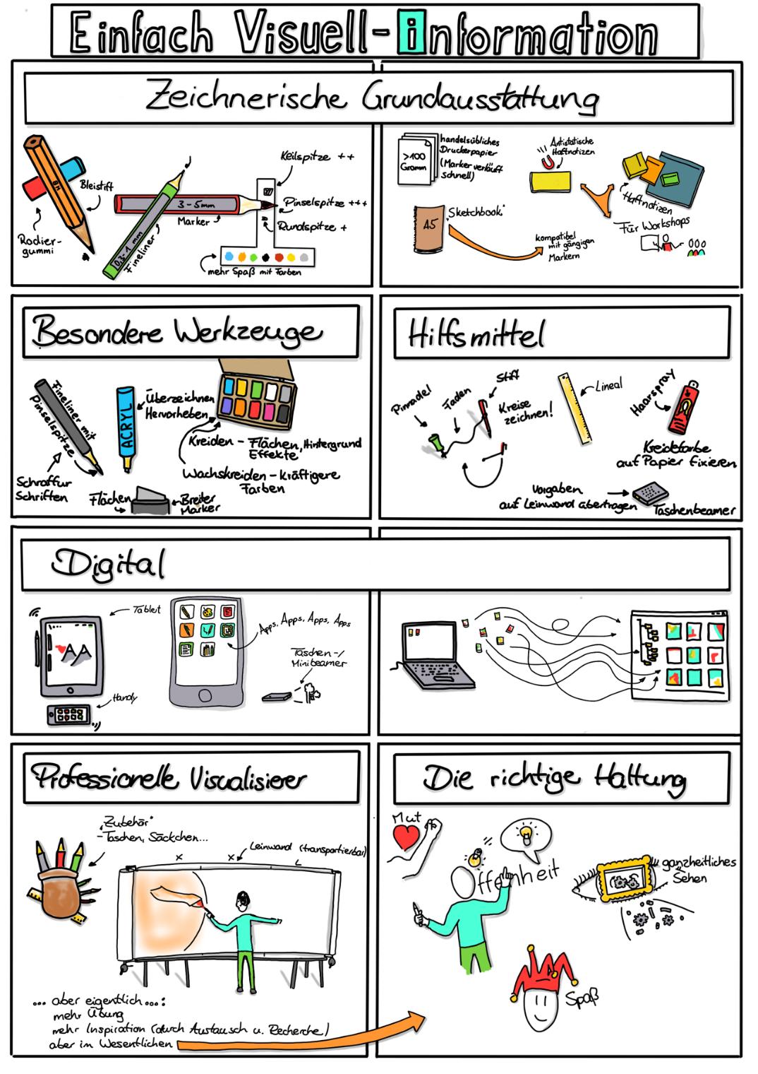 Sketchnotes Visualisierung Im Unterricht Englischunterricht 7