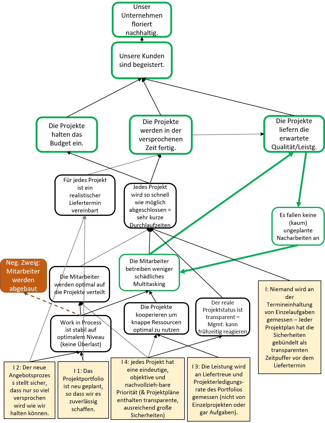 TOC Denkwerkzeuge für Change Management – mit Beispiel