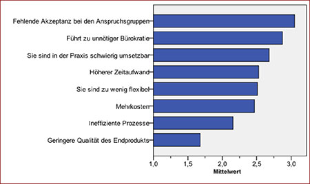 Online-Dating hohe Standards