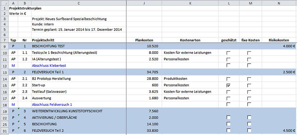 Kostenlose Excel Budget Vorlagen Fur Budgets Aller Art