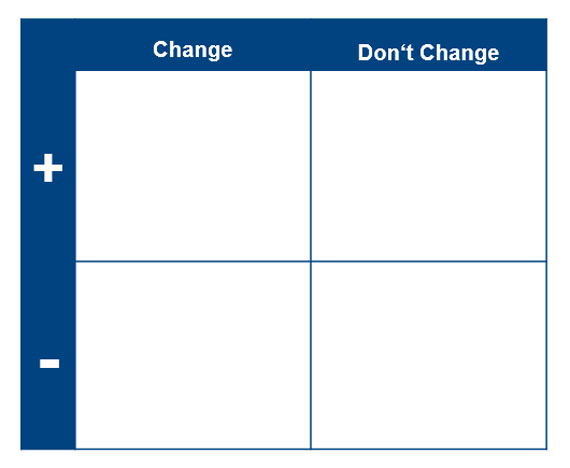 Bild 1: Struktur der Change Matrix