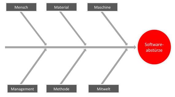 Ishikawa Diagramm 5m Vorlage Beispiele Anleitung