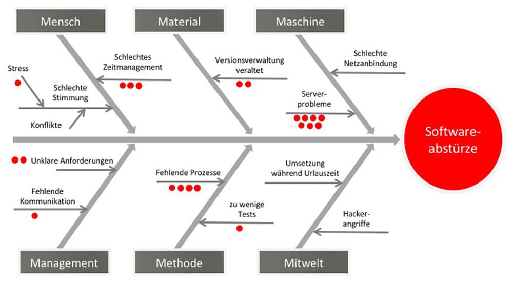 Wirkungs diagramm ursache Organisationshandbuch