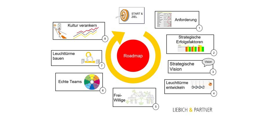 Eine Roadmap für die digitale Transformation
