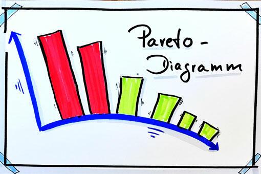 Pareto-Analyse