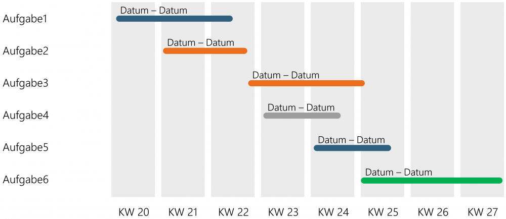 Gantt Diagramm Erklarung Beispiele Erstellung