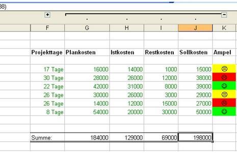 Projektplan Excel Vorlage Mit Beispiel