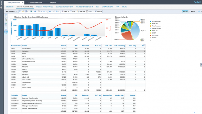 Tailor reports and dashboards to track your KPI's