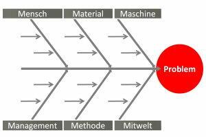 Tannenbaum Diagramm.Ishikawa Diagramm