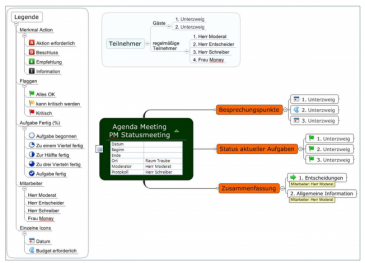 Projektvorlagen in MindManager