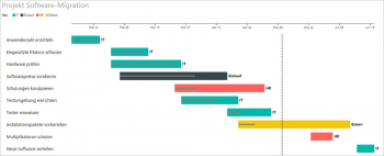 Gantt-Chart mit Power BI